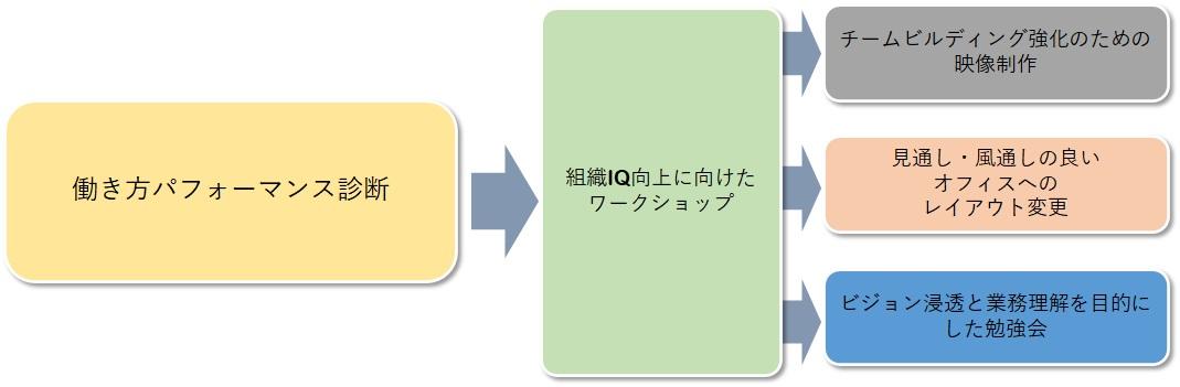 実施プロセス